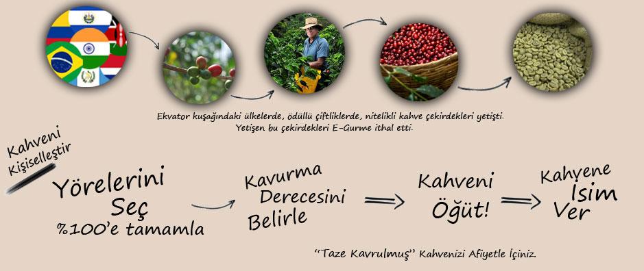 Kahveni Harmanla